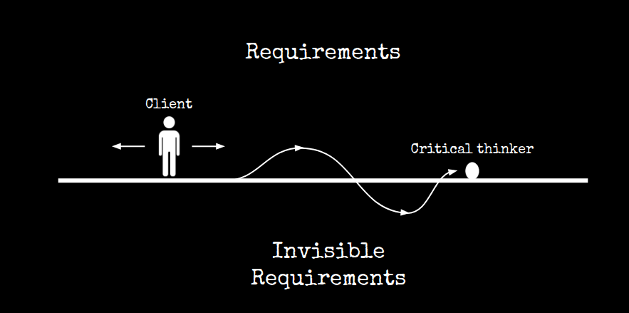 upside down requirements model